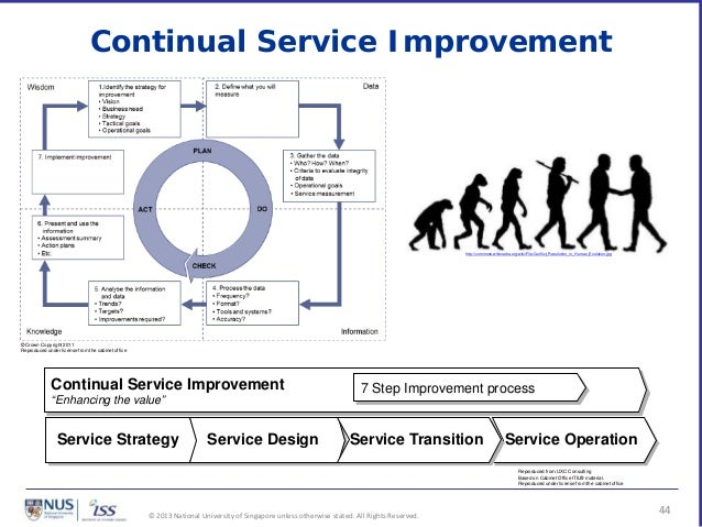 continual service improvement template - continuous service improvement plan template images