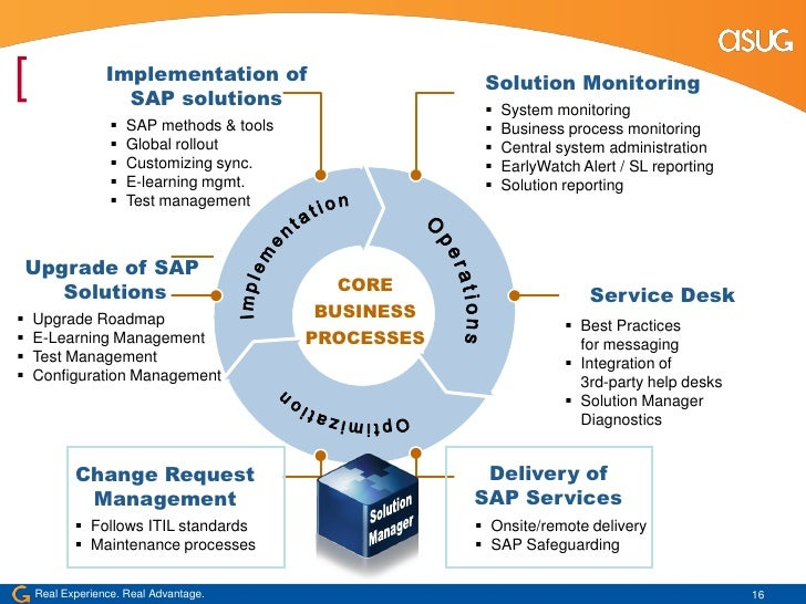 Itil At Companies With Sap Itsmf Atlanta 2009