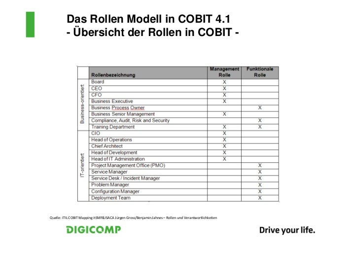 ITIL® – COBIT® Mapping Gemeinsamkeiten und Unterschiede der Frameworks