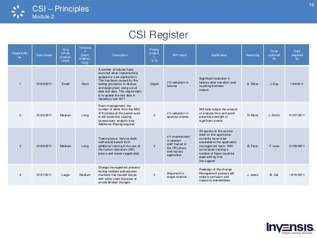 Itil continual service improvement csi course preview for Continuous service improvement plan template