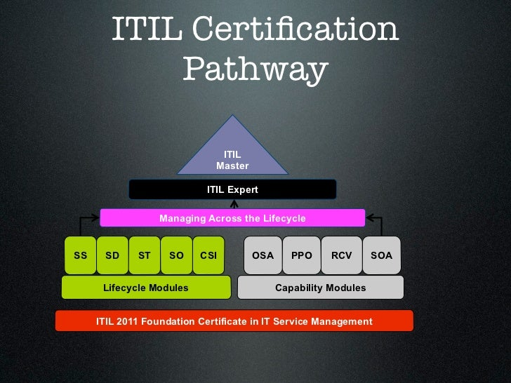 Itil Intermediate Training And Itil Intermediate Exams Explained