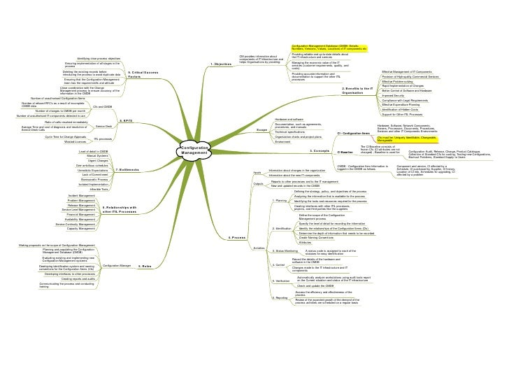 Itil Mind Maps