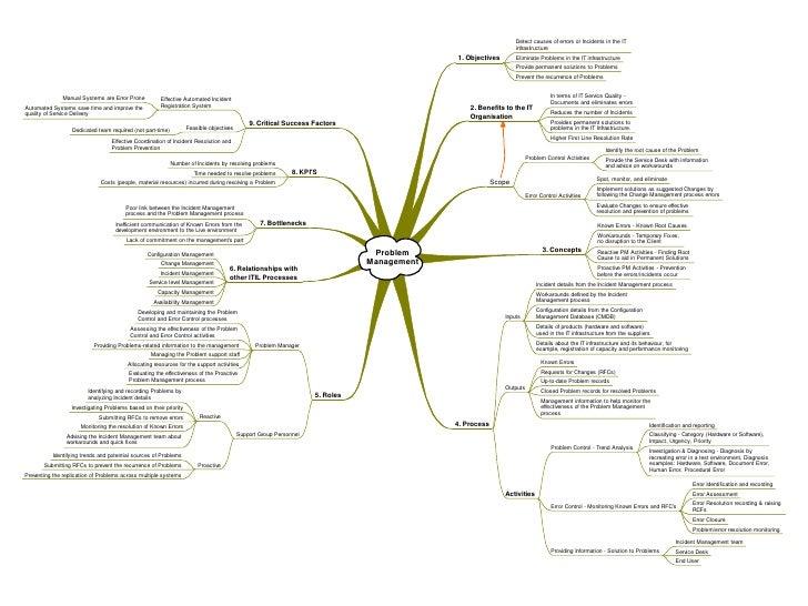 itil mind maps v3 pdf