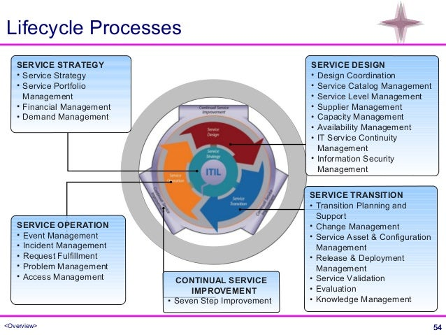 Itil Overview
