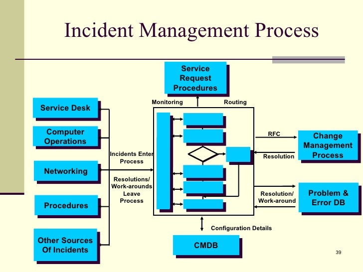 Pin incident management process flow on pinterest for Help desk procedures template