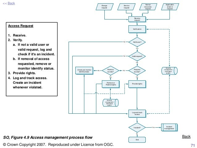 Itil Process Framework Rowe40