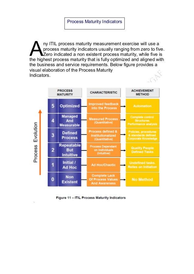 Itil process maturity assessment