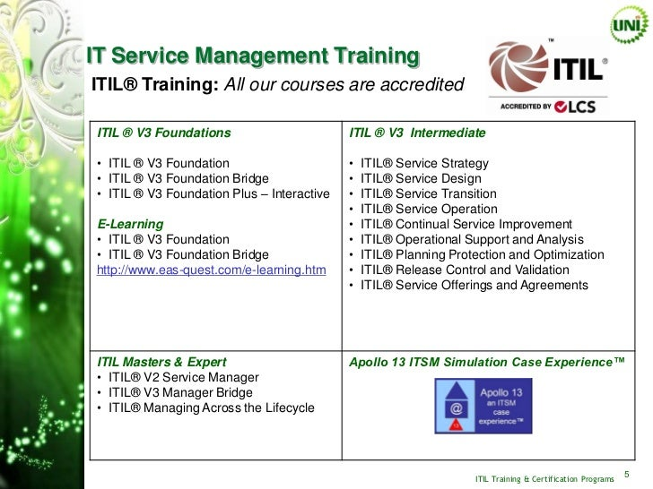 Itil Training Amp Certification
