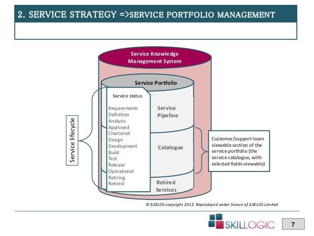 ITIL Training SS Certification Service Portfolio Management