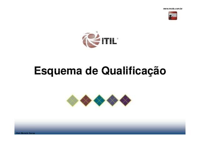 www.mcds.com.br                  Esquema de QualificaçãoProf. Marcelo Correa