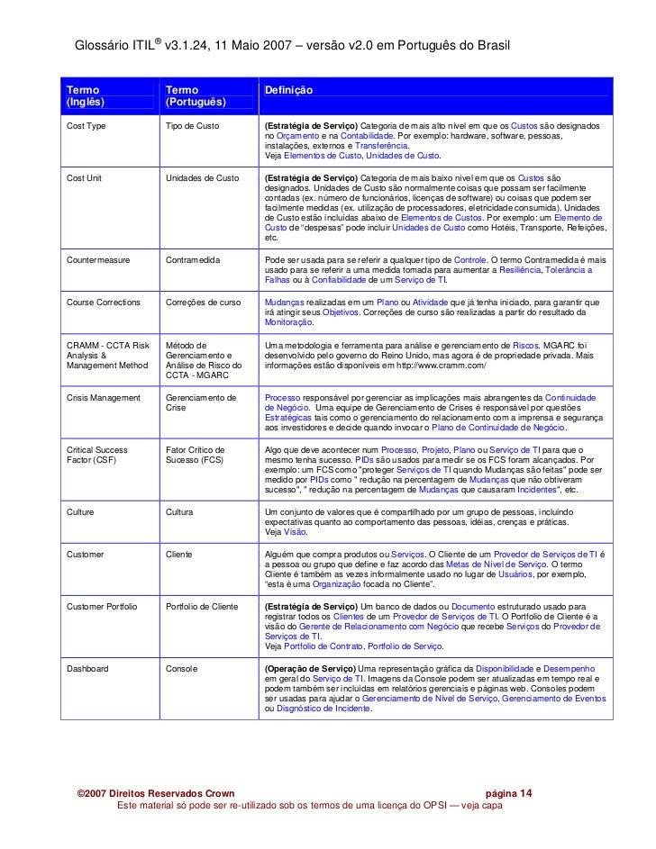 Glossário ITIL® v3.1.24, 11 Maio 2007 – versão v2.0 em Português do BrasilTermo                Termo                  Defi...