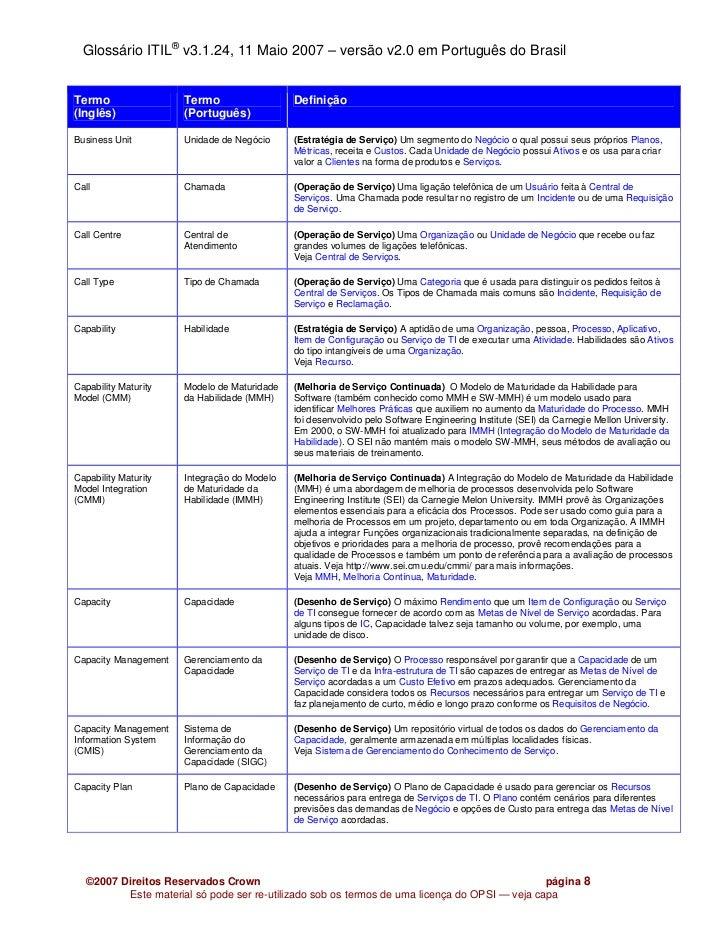 Glossário ITIL® v3.1.24, 11 Maio 2007 – versão v2.0 em Português do BrasilTermo                 Termo                  Def...