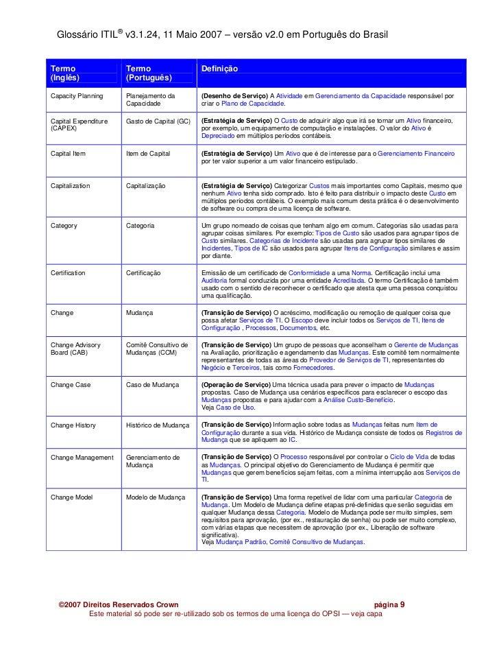 Glossário ITIL® v3.1.24, 11 Maio 2007 – versão v2.0 em Português do BrasilTermo                 Termo                   De...