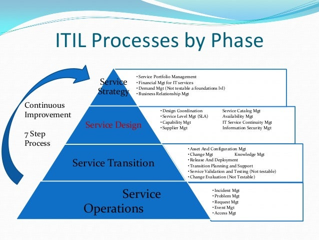 ITIL foundations - Complete introduction to ITIL phases, lifecycle an…