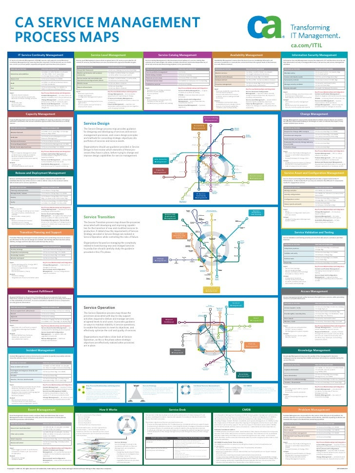 itil v3 new process maps