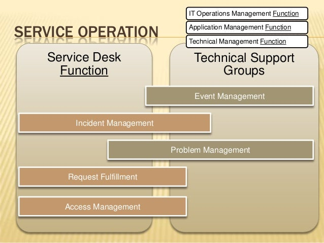 Pleasant Itil V3 Overview Home Interior And Landscaping Ologienasavecom