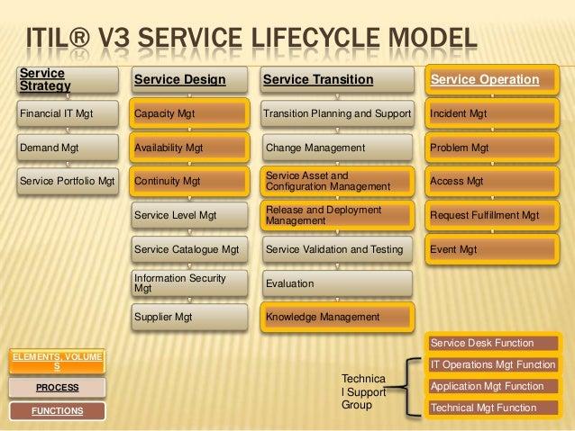 Itil V3 Service Strategy Pdf