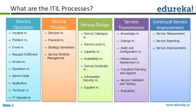 ITIL Foundation : A Beginning to ITSM