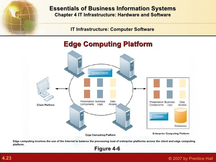 computer software platforms