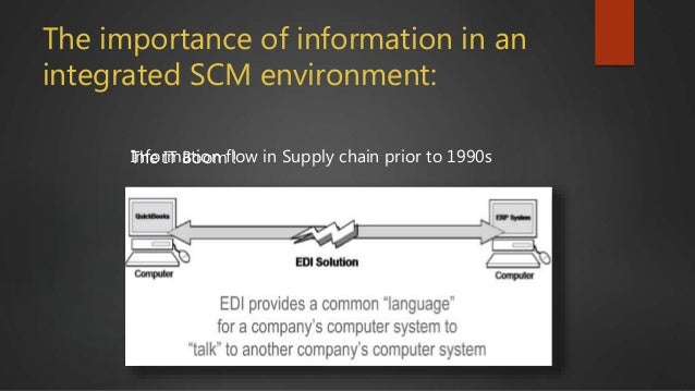 The IT Boom !Information flow in Supply chain prior to 1990s The importance of information in an integrated SCM environmen...