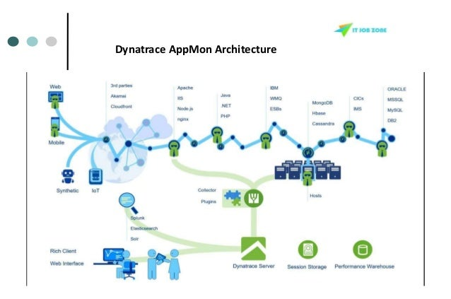 Dynatrace Appmon Online Training