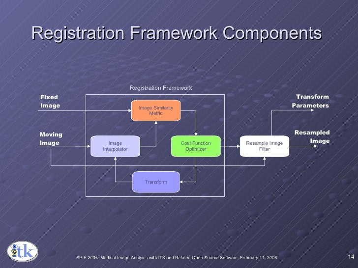 Registration Framework Components  Cost Function Optimizer Transform Resample   Image Filter Fixed Image Moving Image Resa...