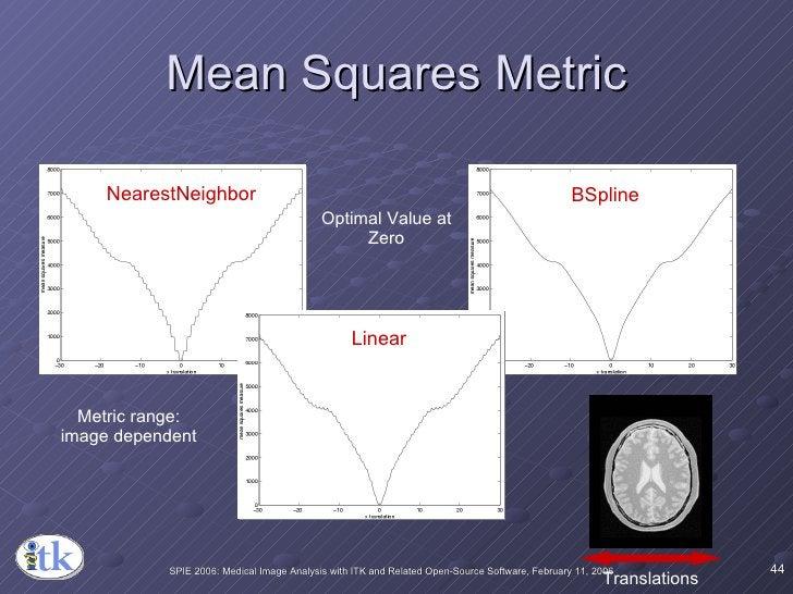 Mean Squares Metric NearestNeighbor Linear BSpline Optimal Value at Zero Metric range: image dependent Translations