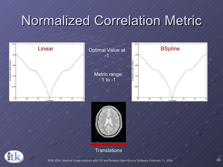 Normalized Correlation Metric Linear BSpline Optimal Value at -1 Metric range: 1 to -1 Translations