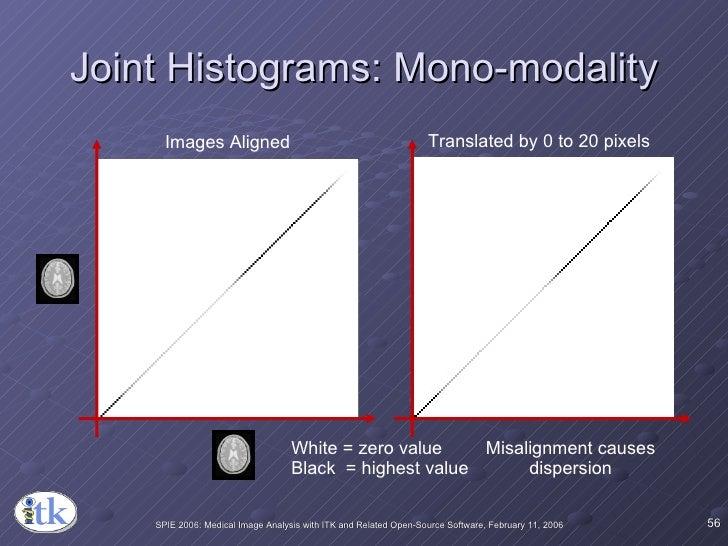 Joint Histograms: Mono-modality Images Aligned Translated by 0 to 20 pixels White = zero value Black  = highest value Misa...