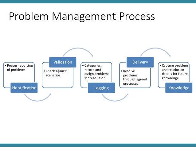 Problem Management: ITK Chapter 3 Class 6-7