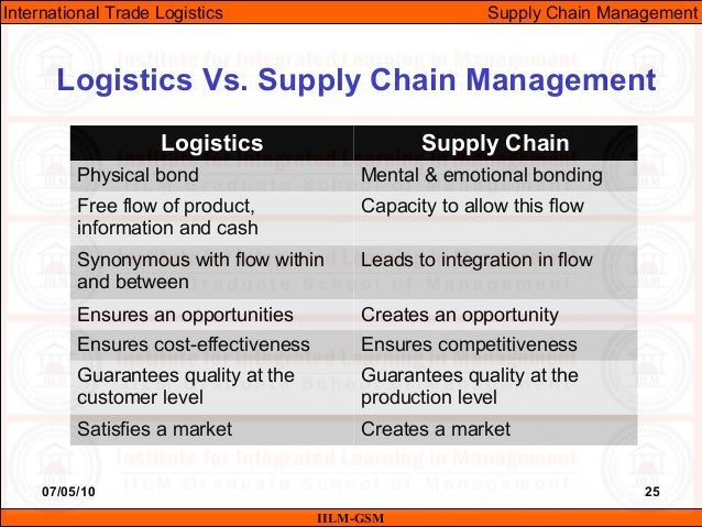 supply chain management vs logistics Transportation, logistics, supply chain management, materials handling, and inventory control continue to evolve this evolution has created cross-fertilization among these functions, driven by factors both conceptual—matching demand to supply—and technological—an enhanced ability to communicate and collaborate.