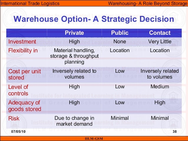 07/05/10 38 The warehouse option is a strategic decision having long-term effects on the efficiency and effectiveness of t...