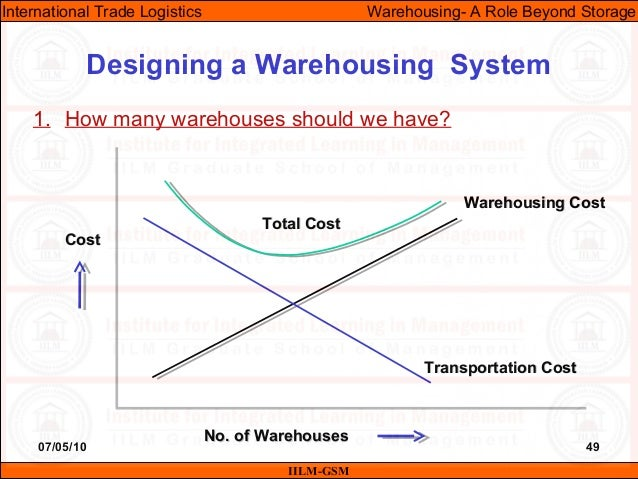 07/05/10 49 1. How many warehouses should we have? Designing a Warehousing System IILM-GSM International Trade Logistics W...