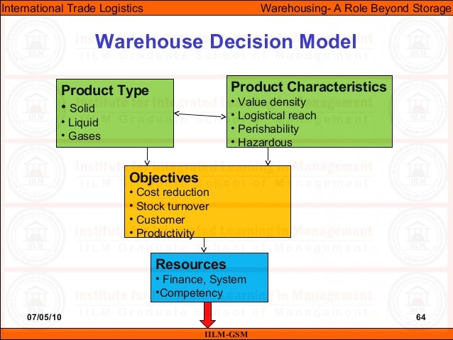 07/05/10 64 Warehouse Decision Model IILM-GSM International Trade Logistics Warehousing- A Role Beyond Storage Product Typ...