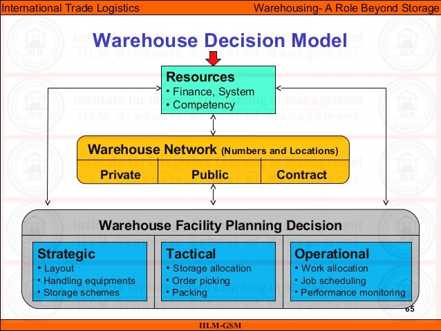 65 Warehouse Decision Model IILM-GSM International Trade Logistics Warehousing- A Role Beyond Storage Resources • Finance,...