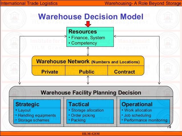 70 Warehouse Decision Model IILM-GSM International Trade Logistics Warehousing- A Role Beyond Storage Resources • Finance,...