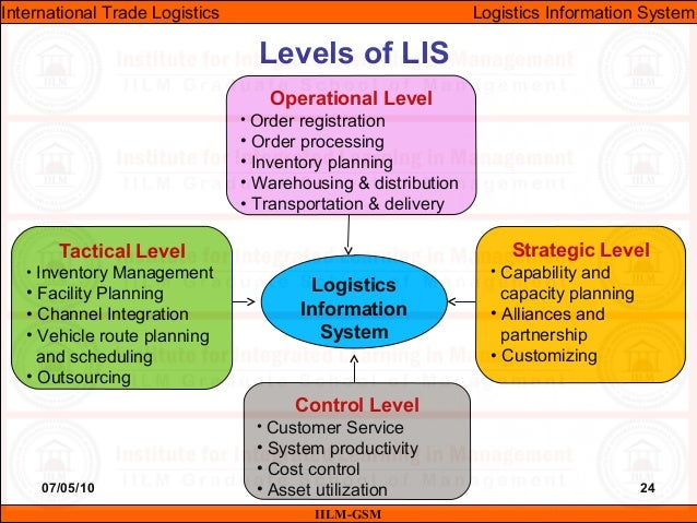 logistics information systems Full-text (pdf) | the information can be a good or phenomena without which, the proper functioning of the company, would not be possible in the era of today's solutions for the acquisition and transmission of information, information systems play an increasingly important role in the enterpri.