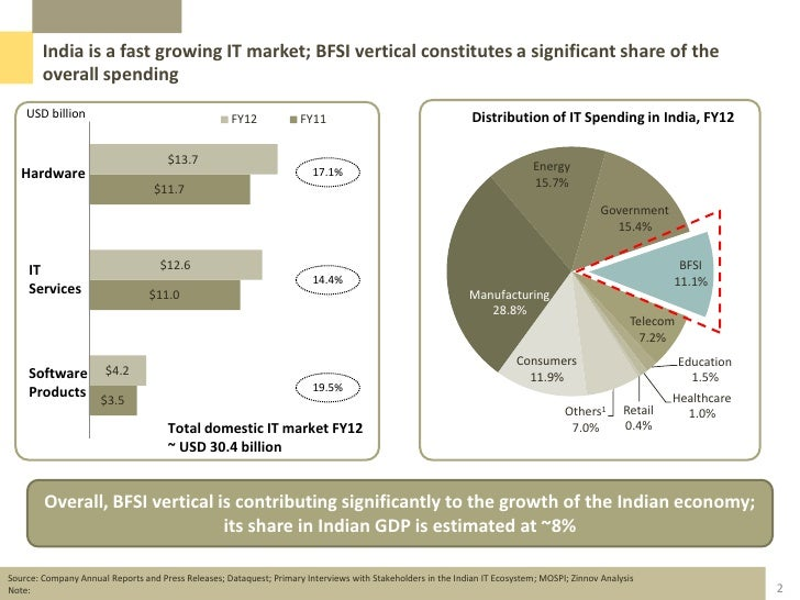 bfsi it market in india Mba aspirants are expected to have sensitization for the job markets too in various sectors  bfsi sector in india is valued at rs 81 trillion and is likely to .