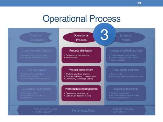 Operational Process 29 3