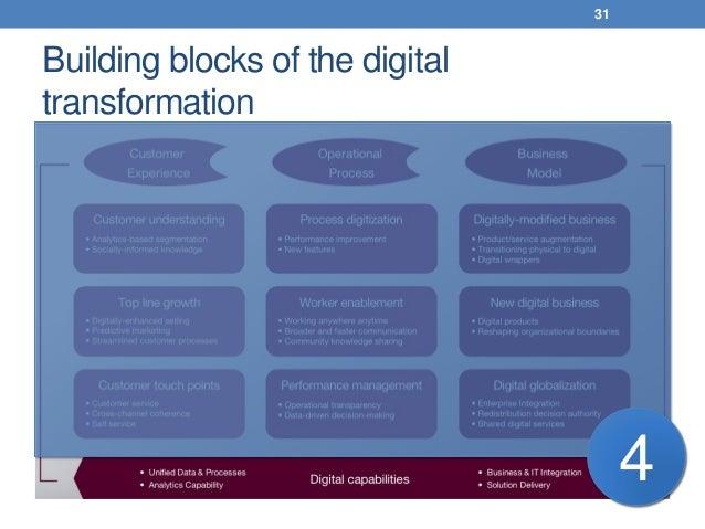 Building blocks of the digital transformation 31 4