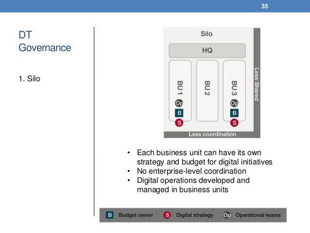 DT Governance 1. Silo 35 • Each business unit can have its own strategy and budget for digital initiatives • No enterprise...