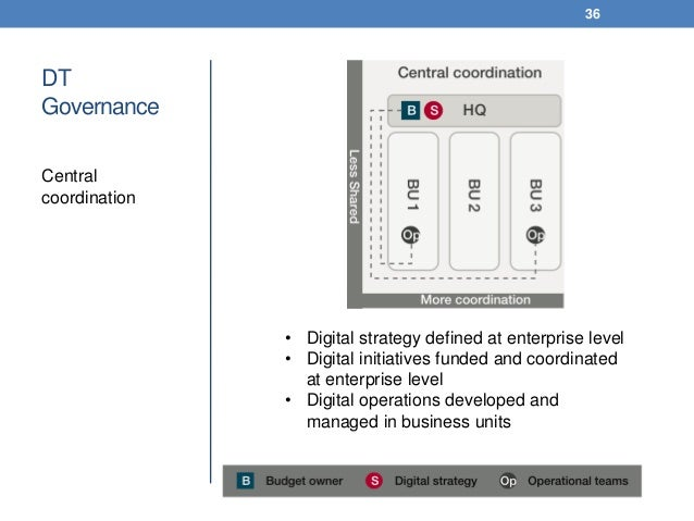 DT Governance Central coordination 36 • Digital strategy defined at enterprise level • Digital initiatives funded and coor...