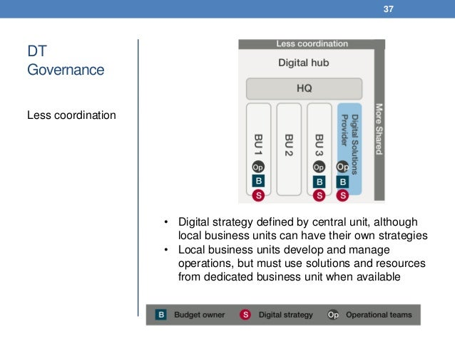 DT Governance Less coordination 37 • Digital strategy defined by central unit, although local business units can have thei...