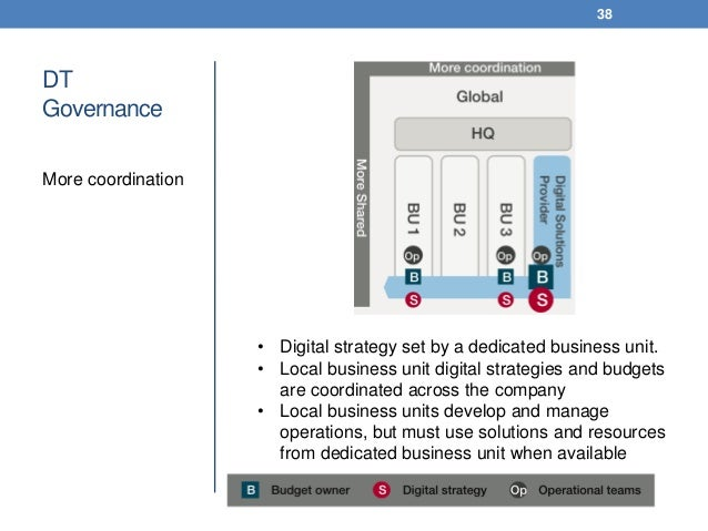 DT Governance More coordination 38 • Digital strategy set by a dedicated business unit. • Local business unit digital stra...