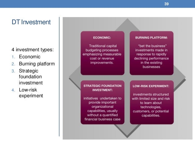 DT Investment 4 investment types: 1. Economic 2. Burning platform 3. Strategic foundation investment 4. Low-risk experimen...
