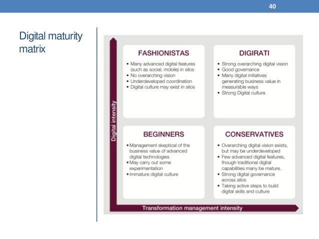 Digital maturity matrix 40