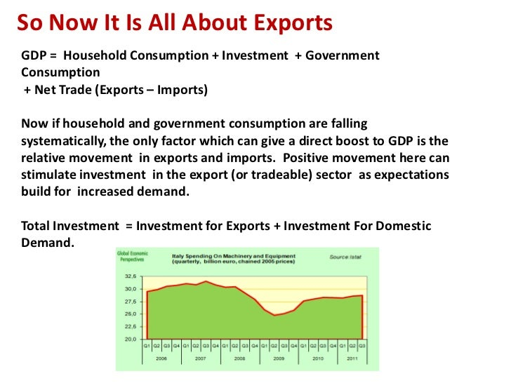 So Now It Is All About ExportsGDP = Household Consumption + Investment + GovernmentConsumption+ Net Trade (Exports – Impor...