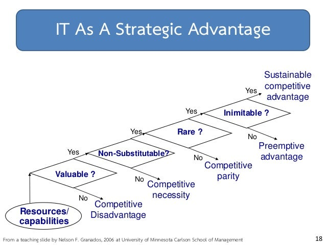 5 Steps to Creating a Sustainable Competitive Advantage