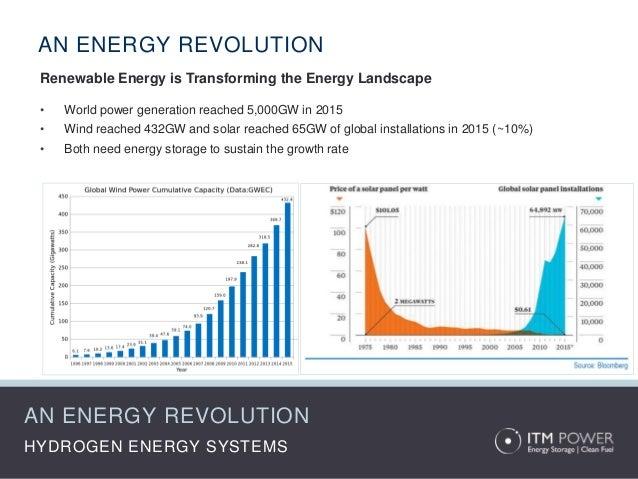 Solar energy opening statement