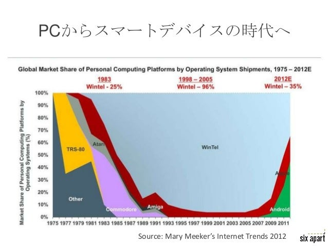 PCからスマートデバイスの時代へ      Source: Mary Meeker's Internet Trends 2012   Page 12